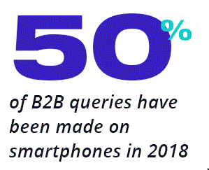 50% of B2B queries have been made on smartphones in 2018